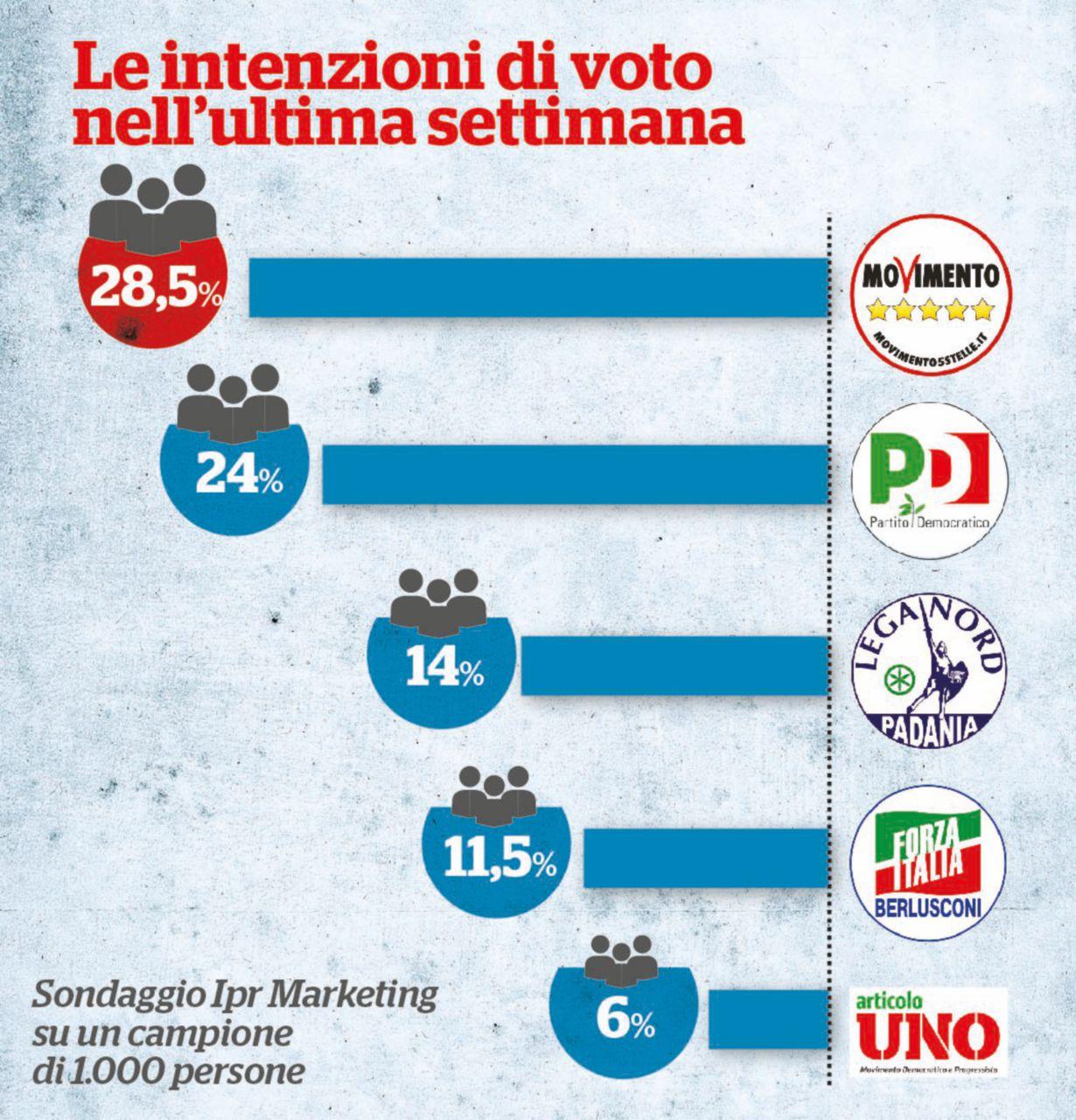 Sondaggi, l'effetto Renzi sui sondaggi continua: il Pd crolla al 24%