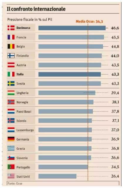 Tasse su cryptocurrencies in italia