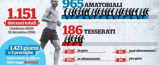 In Italia si muore di sport. Una vittima ogni tre giorni