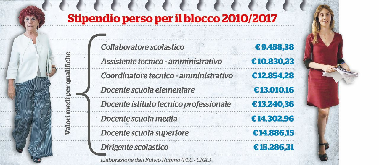"""Scuola, in 7 anni """"scippati"""" 12 mila euro a lavoratore"""