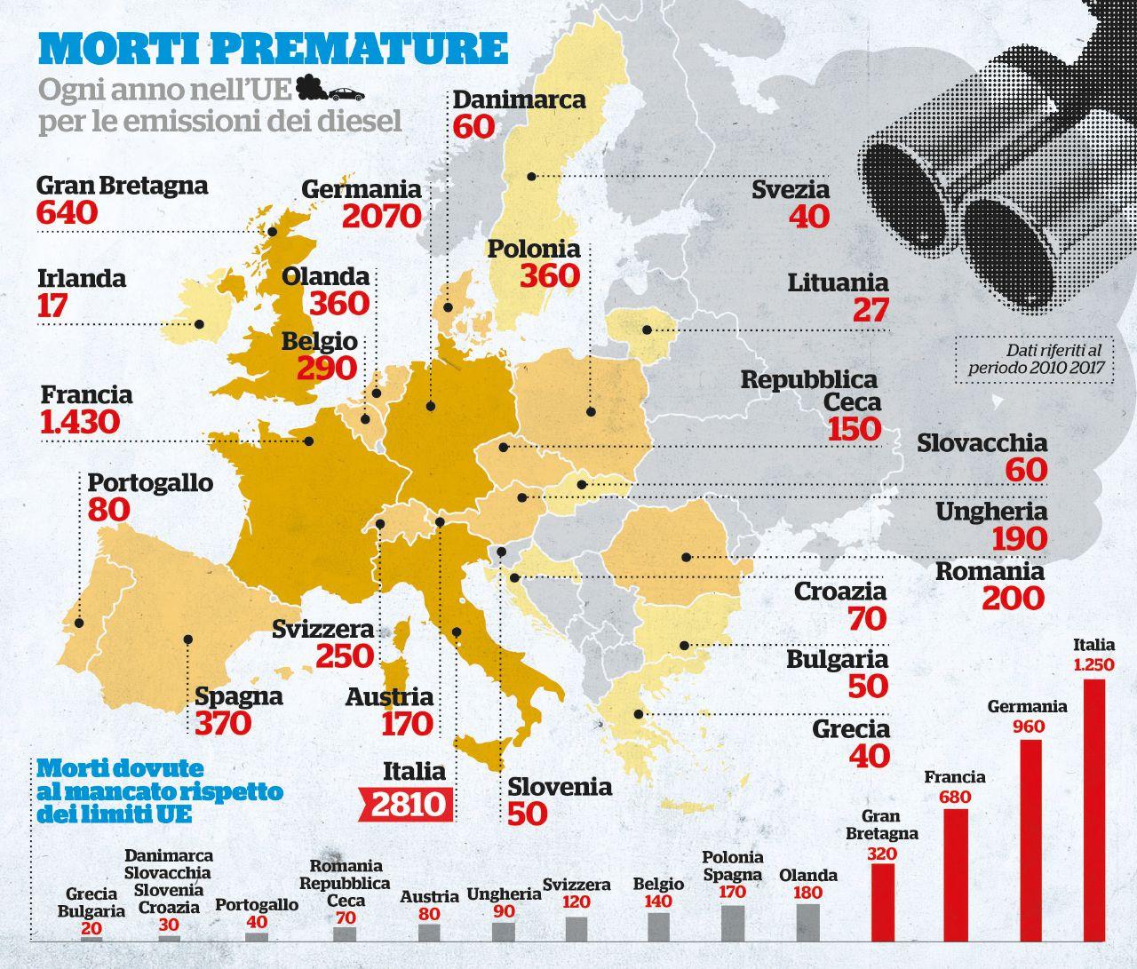 Dieselgate, 5mila morti all'anno. Il costo per l'Europa della truffa sui limiti delle emissioni