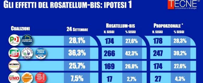 Sondaggi, altro che coalizioni: nessuna maggioranza dal Rosatellum bis. Al centrodestra mancherebbero 50 seggi
