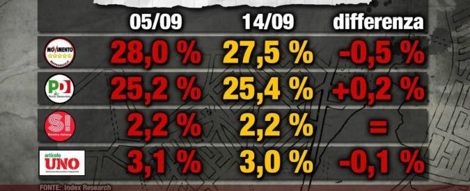 Sondaggi, M5s stacca il Pd di 2 punti. Mdp sul filo della soglia di sbarramento. Centrodestra unito sfiora il 40 per cento