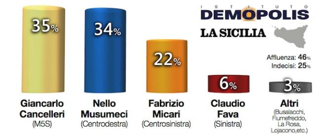 Sondaggi, in Sicilia M5s avanti e Pd staccato di 13 punti. Ma a votare andrebbe meno della metà degli elettori