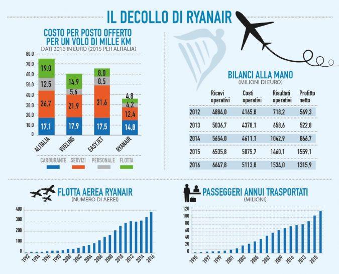 Ryanair, la crisi del Fidel dei cieli. Ecco perché rinuncia ad  Alitalia