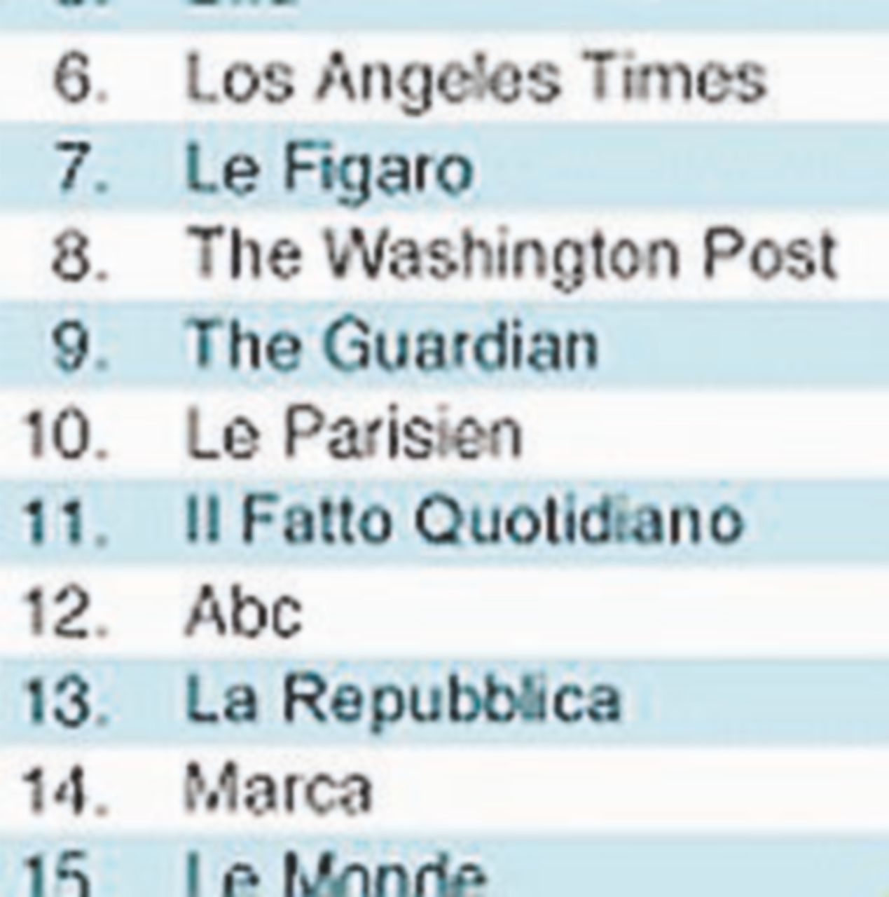 Classifica Facebook Top Newspapers 2017: il Fatto primo tra gli italiani