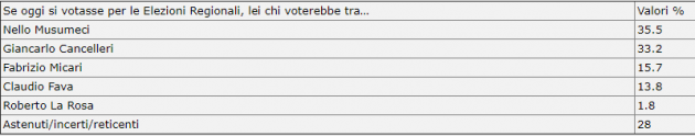 """Elezioni Sicilia, sondaggi: testa a testa Cancelleri Musumeci: staccato Micari. Che attacca: """"Così drogano il sistema"""""""