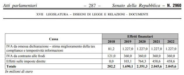 Legge di bilancio la lotta all 39 evasione rinviata a dopo for Deposito bilancio 2017 scadenza