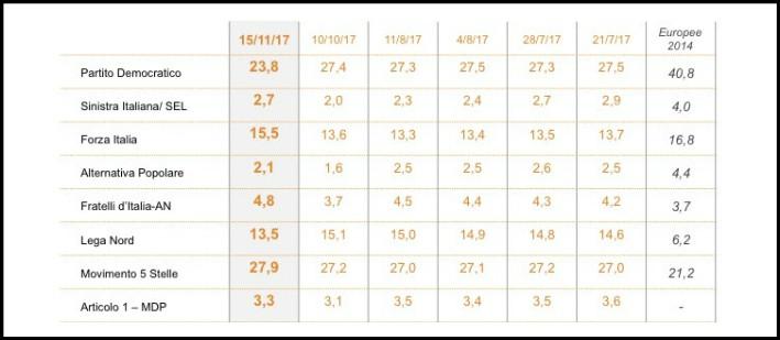 Sondaggi, crollo del Pd: in un mese persi 4 punti. M5s stabile sopra al 27. Travaso di voti tra Lega Nord e Forza Italia