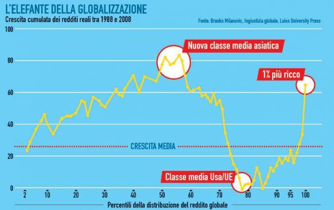 La classe media tradita dalla globalizzazione
