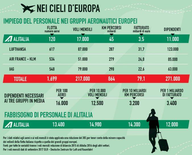 Cassa integrazione, prestito ponte. Per Alitalia le regole non valgono
