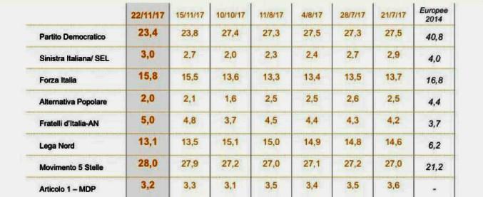 Sondaggi elettorali, M5s è stabilmente il primo partito. Il centrodestra unito al 34%, Pd in calo e Renzi solo 6° leader