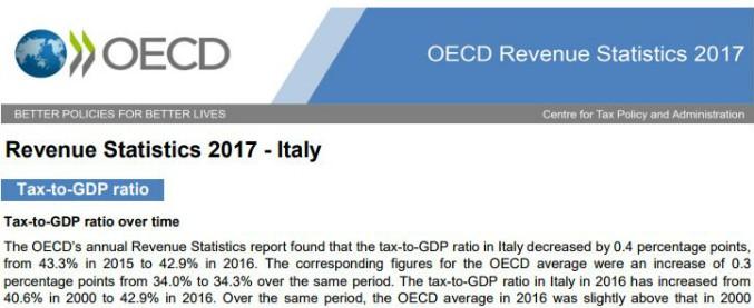 """Tasse, Ocse: """"Nel 2016 l'Italia sesta su 35 Paesi per pressione fiscale. È al 42,9% del pil, nel 2000 era 40,6%"""""""