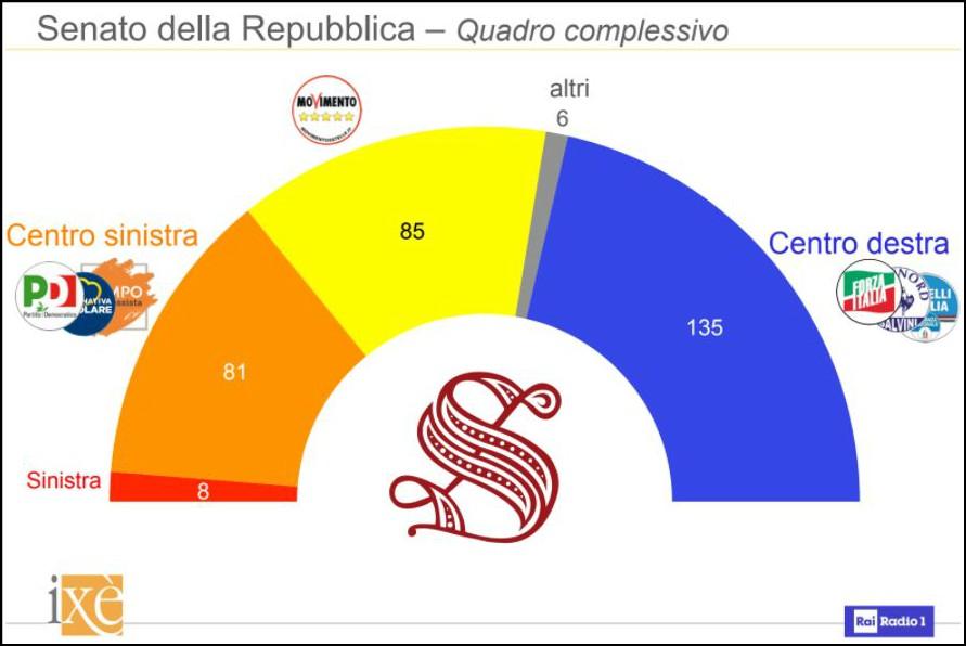 Sondaggi centrodestra prima coalizione e senza for Quanti deputati e senatori