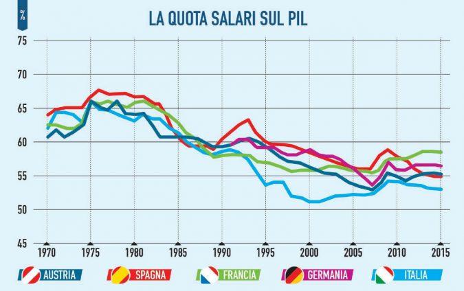 La produttività è frenata dalle riforme del lavoro