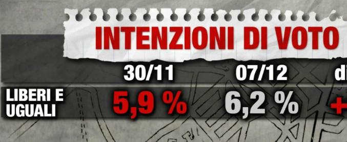 Sondaggi, effetto Grasso ma non troppo: Liberi e uguali al 6. Pd sulla soglia del 24, centrodestra al 36. M5s primo partito