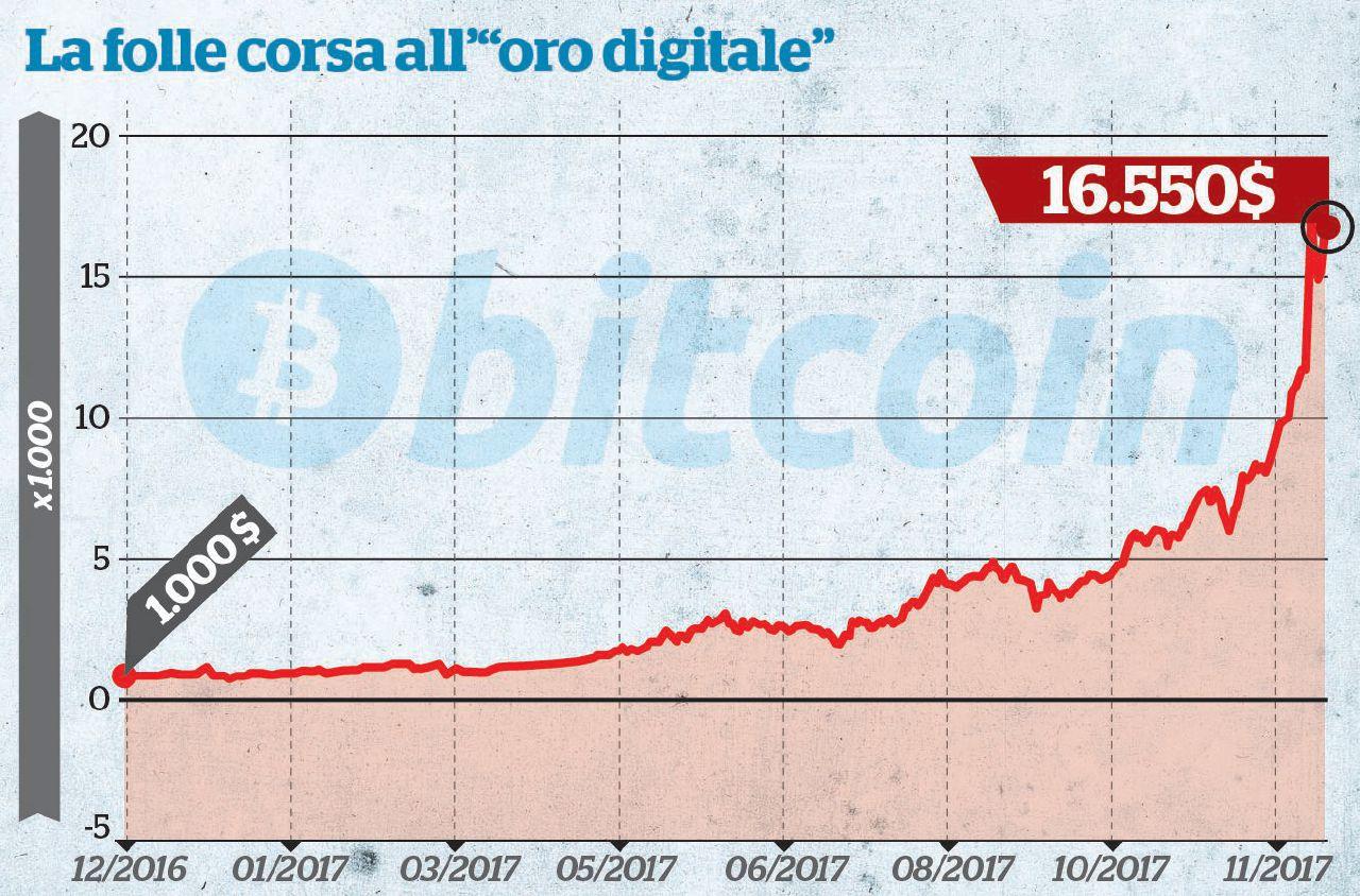 Bitcoin, è buona la prima. Sbarco in Borsa col botto