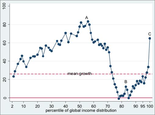 La classe media è sempre più povera, e questo ha a che fare con la democrazia