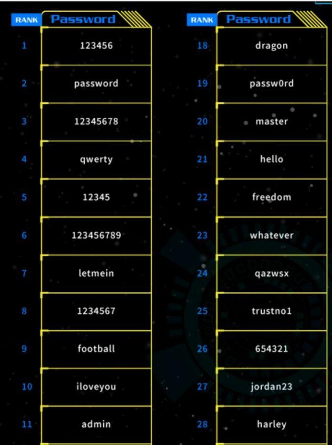 'Starwars' tra le password più utilizzate e rischiose del 2017. Ecco la classifica