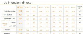 Sondaggi politici, Pd per la prima volta sotto il 23 per cento. M5s cresce ancora e punta al 30