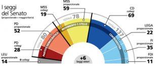 Sondaggi, al Senato si torna al 2001: centrodestra in vantaggio. Il Pd tiene solo nelle regioni rosse. M5s al centro – Sud