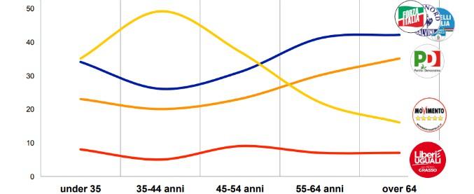 Sondaggi, M5s spopola tra i giovani ma crolla tra gli anziani. Gli over 60 vanno a destra e tengono vivo il Pd