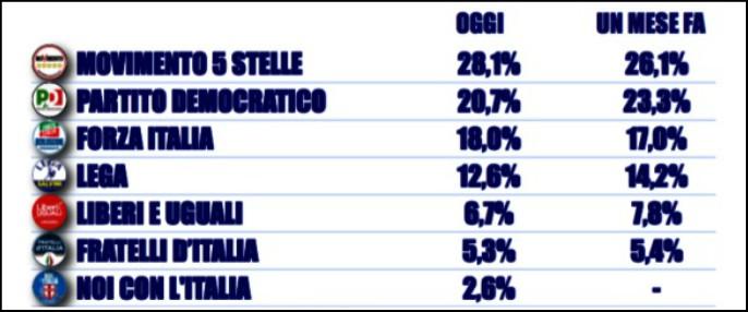 """Sondaggi, """"possibile il sorpasso di Forza Italia sul Pd"""". Per Tecnè democratici poco sopra il 20% e centrodestra al 39"""
