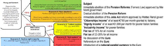 """Elezioni, """"i mercati tifano larghe intese. Vittoria M5s scenario peggiore. Ma le promesse di tutti i leader aumentano debito"""""""