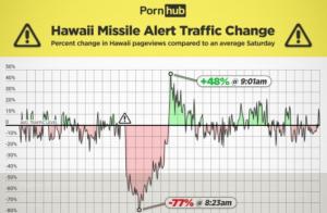 Pornhub, ecco cosa è successo alle Hawaii prima e dopo l'allarme missilistico