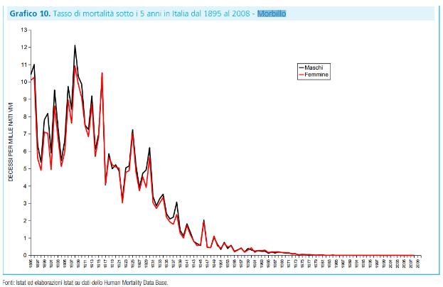 Vaccini, una giusta battaglia con gli eroi sbagliati