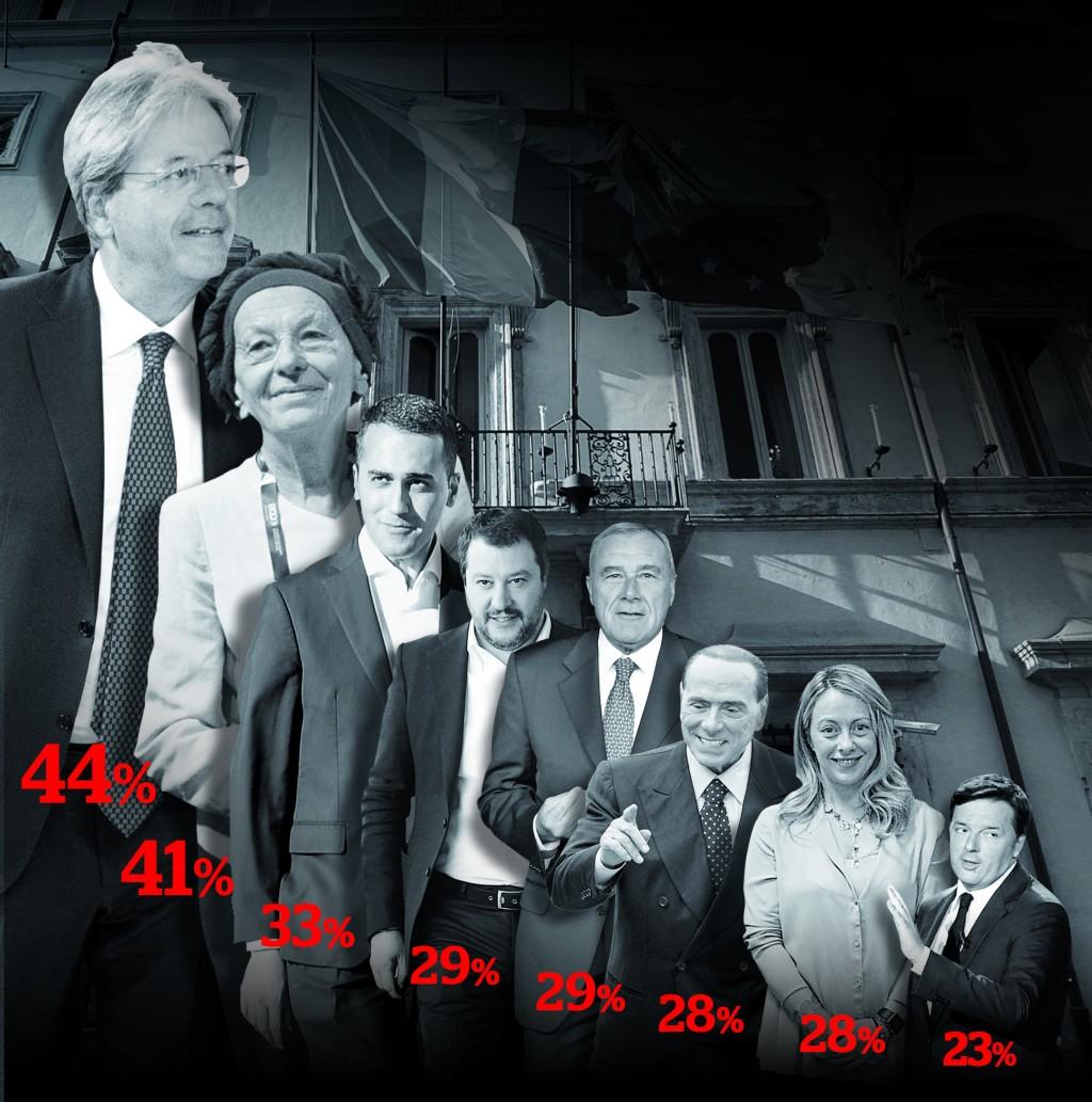 In Edicola sul Fatto Quotidiano del 21 gennaio: Renzi è ultimo  e spara  balle contro il Fatto