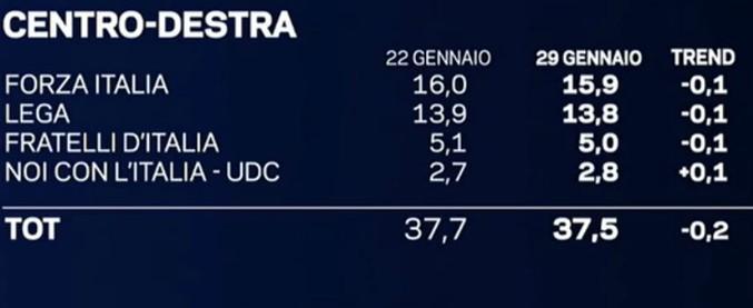 """Sondaggi, la """"quarta gamba"""" di Fitto e Formigoni vicina al 3%: spinge il centrodestra. M5s primo ma in calo"""