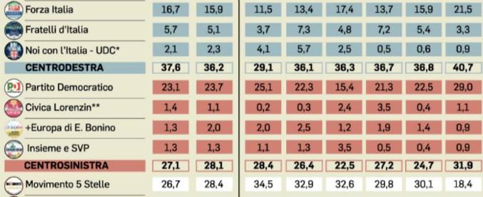 Sondaggi, il centrodestra perde un punto ma resta avanti. M5s guadagna l'1,7%. Il primo partito? Le larghe intese al 45%