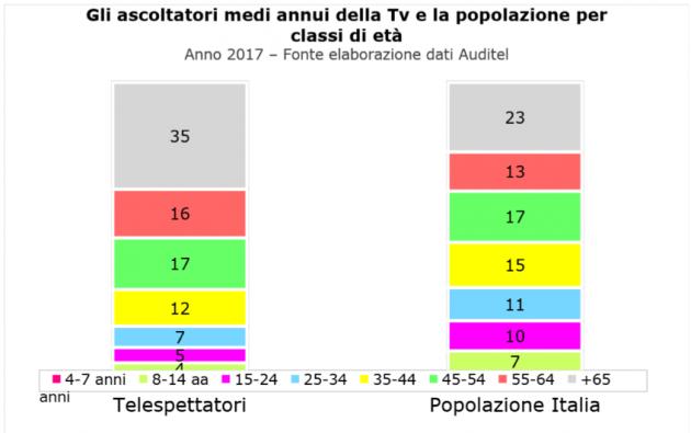 outlet disponibilità nel Regno Unito selezione migliore Pubblico tv, chi sono e cosa seguono i telespettatori di ...