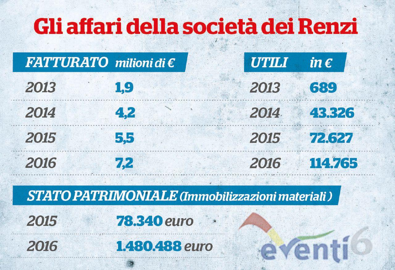 Renzi, il mega-appalto di Pagine gialle che ha fatto la fortuna dell'azienda di famiglia