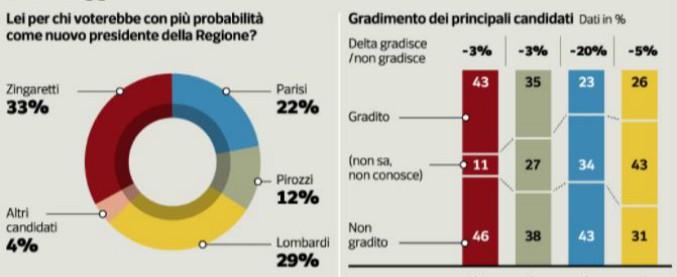 Sondaggi, in Lazio l'alleanza tra Pd e Leu spinge Zingaretti. Insegue Lombardi (M5s) al 29%. Centrodestra diviso: flop