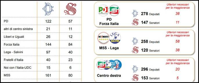 Sondaggi, il centrodestra a un passo dalla maggioranza. Il Pd ha perso 5 punti in 4 mesi. M5s primo gruppo parlamentare