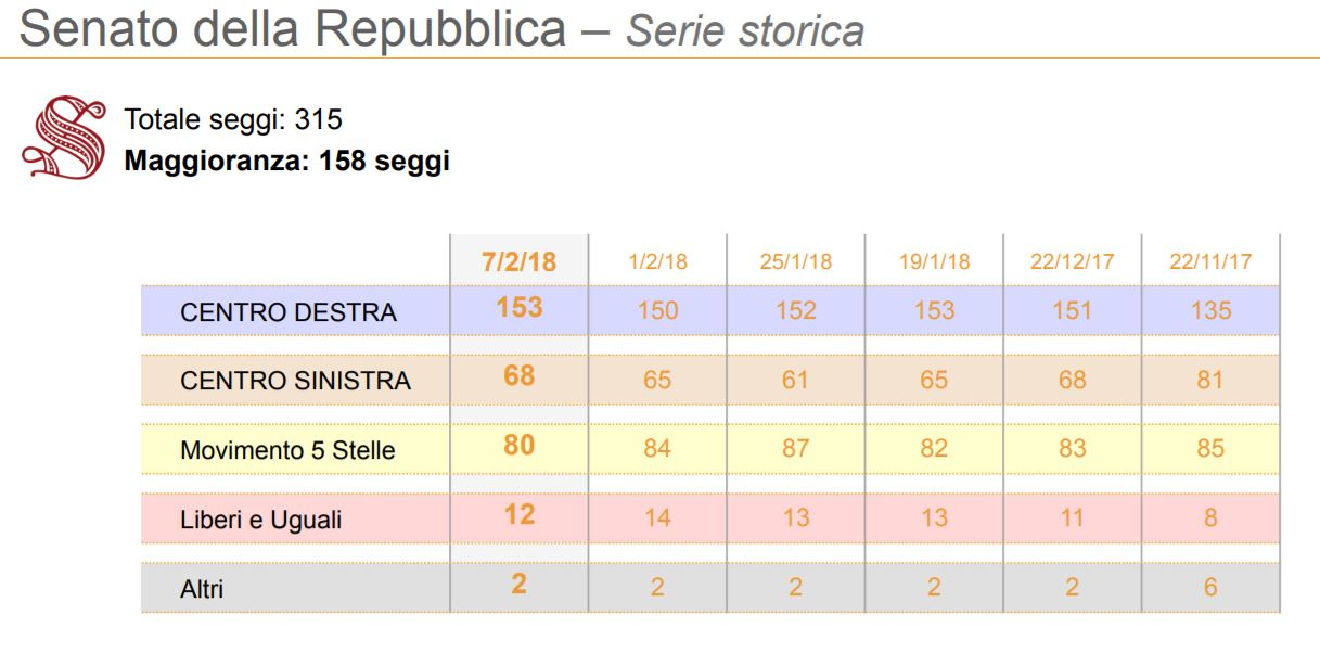 Habla con gian mussolini ha 5 stalle primo gruppo for Seggi senato