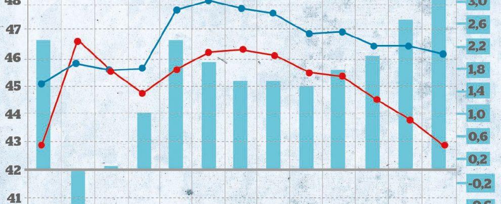 Non si può più tagliare la spesa: lo dicono i dati