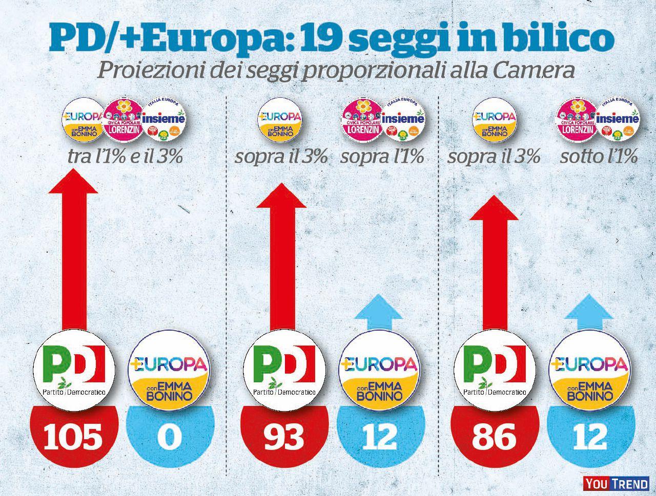 I due veri nemici di Renzi: Bonino e Gentiloni