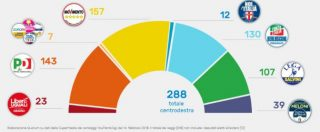 Elezioni, è corsa al voto utile: il centrodestra cresce al Nord, il M5s al Sud. E 69 collegi decidono se ci sarà maggioranza