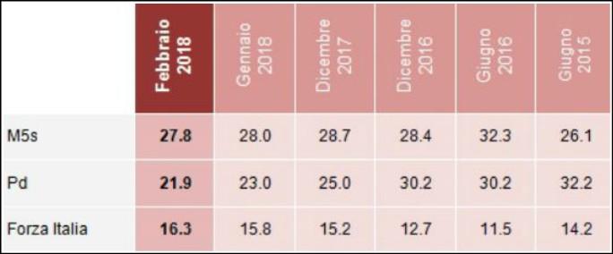 Sondaggi, ultimi dati prima dello stop. Centrodestra invincibile ma senza maggioranza. Al Sud M5s al 38 e Lega al 7