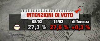Sondaggi, il caso rimborsi del M5s? Fa guadagnare voti: +0,3%. Pd cala, Fi cresce: larghe intese senza maggioranza