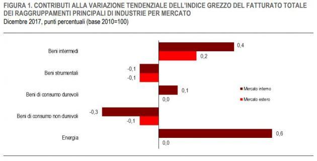 """Industria, Istat: """"Nel 2017 fatturato su del 5,1%"""". Traina l"""