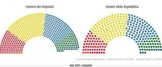 Risultati elezioni 2018, i numeri del nuovo Parlamento: alla Camera il centrodestra a quota 260, i 5 Stelle saranno 221