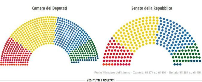 Risultati elezioni 2018 i numeri del nuovo parlamento for Parlamento italiano schema