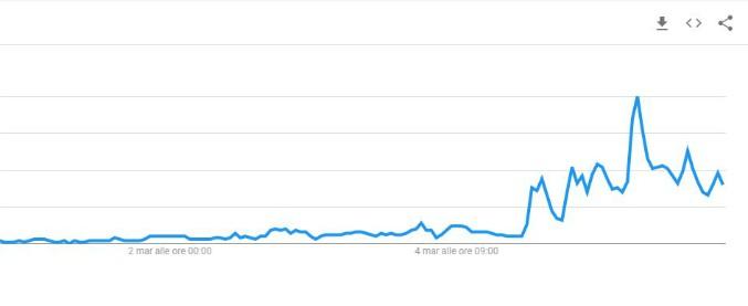 """Elezioni 2018, il giorno dopo il voto il """"reddito di cittadinanza"""" è primo tra i Google Trends"""