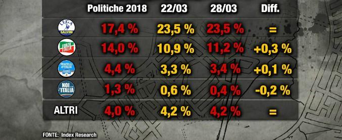 Sondaggi, si conferma la polarizzazione del voto: M5s ancora sopra il 34%, Lega leader del centrodestra. Pd stagna al 17%