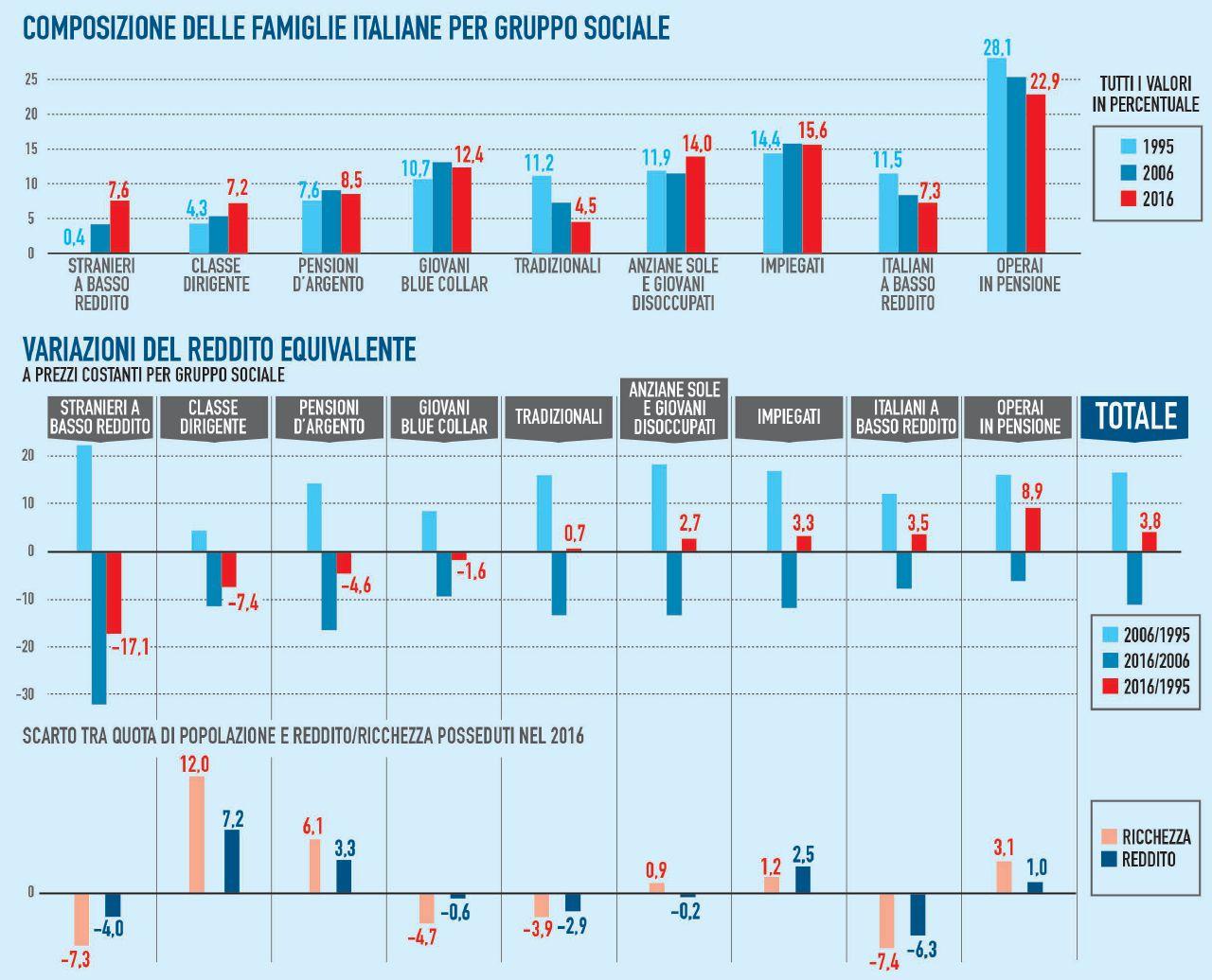 Vent'anni di diseguaglianze: in Italia godono solo i più ricchi
