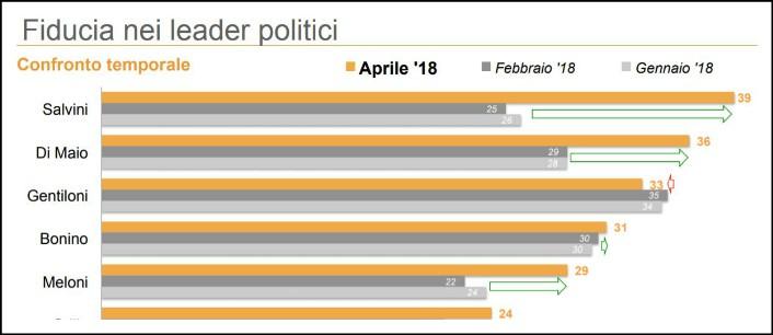 Sondaggi, M5s e Lega impennano dopo il voto: boom fiducia personale per Salvini e Di Maio. Il Pd in caduta libera: è al 16%